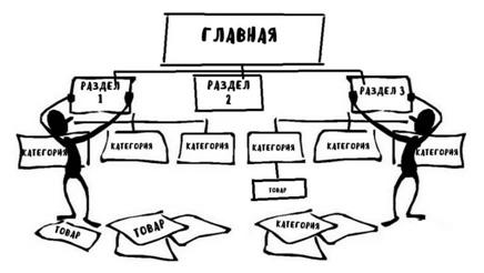 Правильный редизайн сайта — пошаговый алгоритм, основные вопросы и нюансы - 1