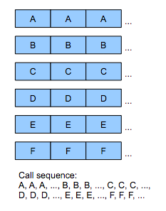 Call sequence with a data-oriented approach