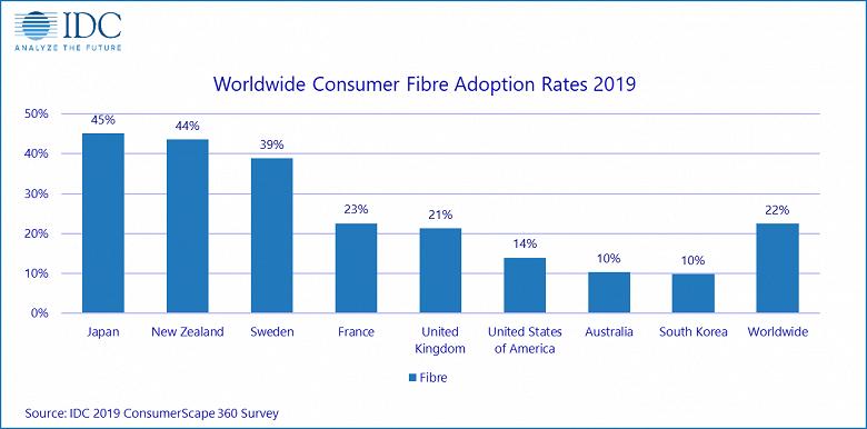 Аналитики IDC назвали страну, лидирующую по скорости перехода на оптоволоконное подключение в потребительском сегменте