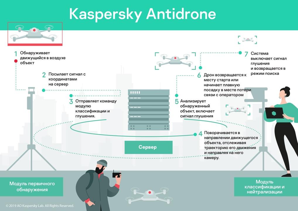Анонсирован Kaspersky Antidrone — система противодействия дронам - 2