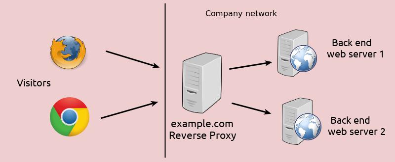 Как прокси применяют в информационной безопасности: 6 практических сценариев использования - 2