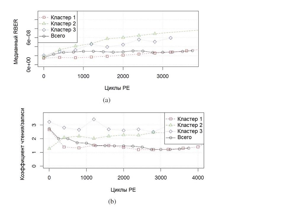 Надёжность Flash–памяти: ожидаемое и неожиданное. Часть 2. XIV конференция ассоциации USENIX. Технологии хранения файлов - 2