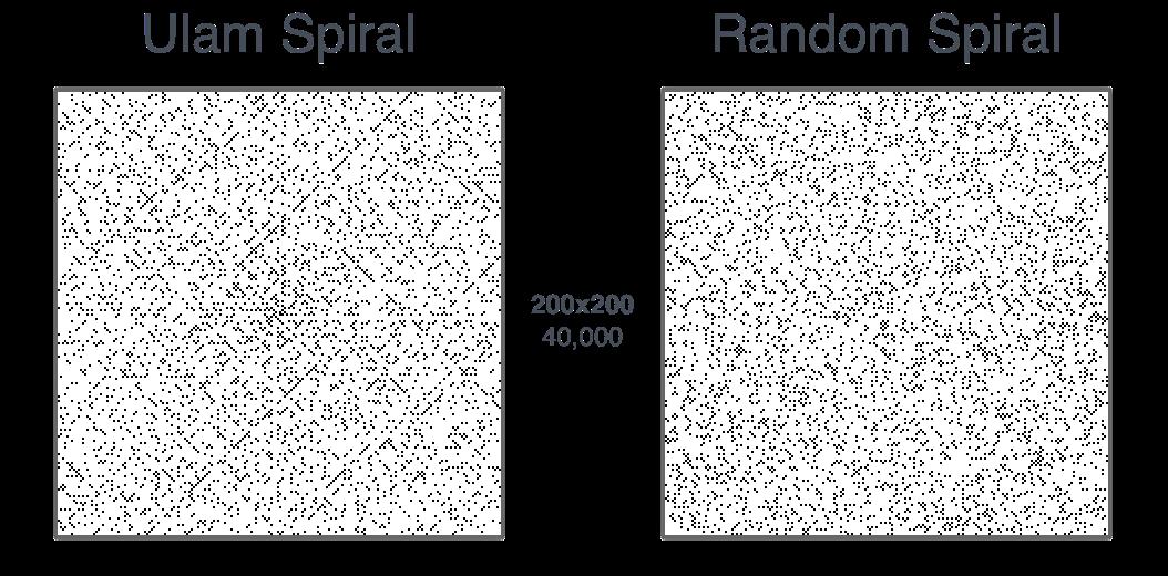 Неожиданная красота простых чисел - 4