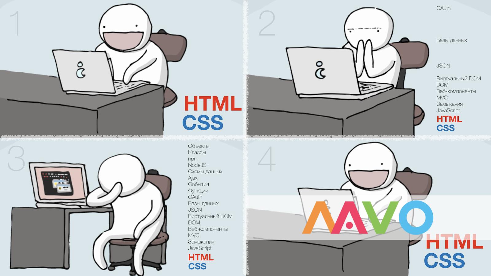 Интерактивное веб-приложение без программирования? Легко! Mavo вам в руки - 1