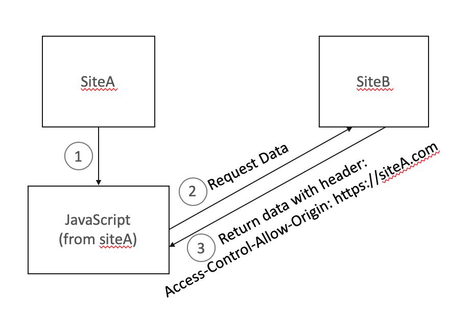 Полное руководство по настройке HTTP-заголовков для безопасности - 2