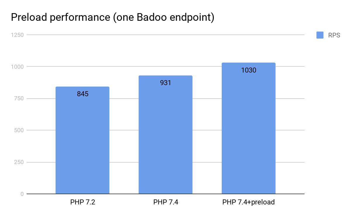 Пробуем preload (PHP 7.4) и RoadRunner - 4