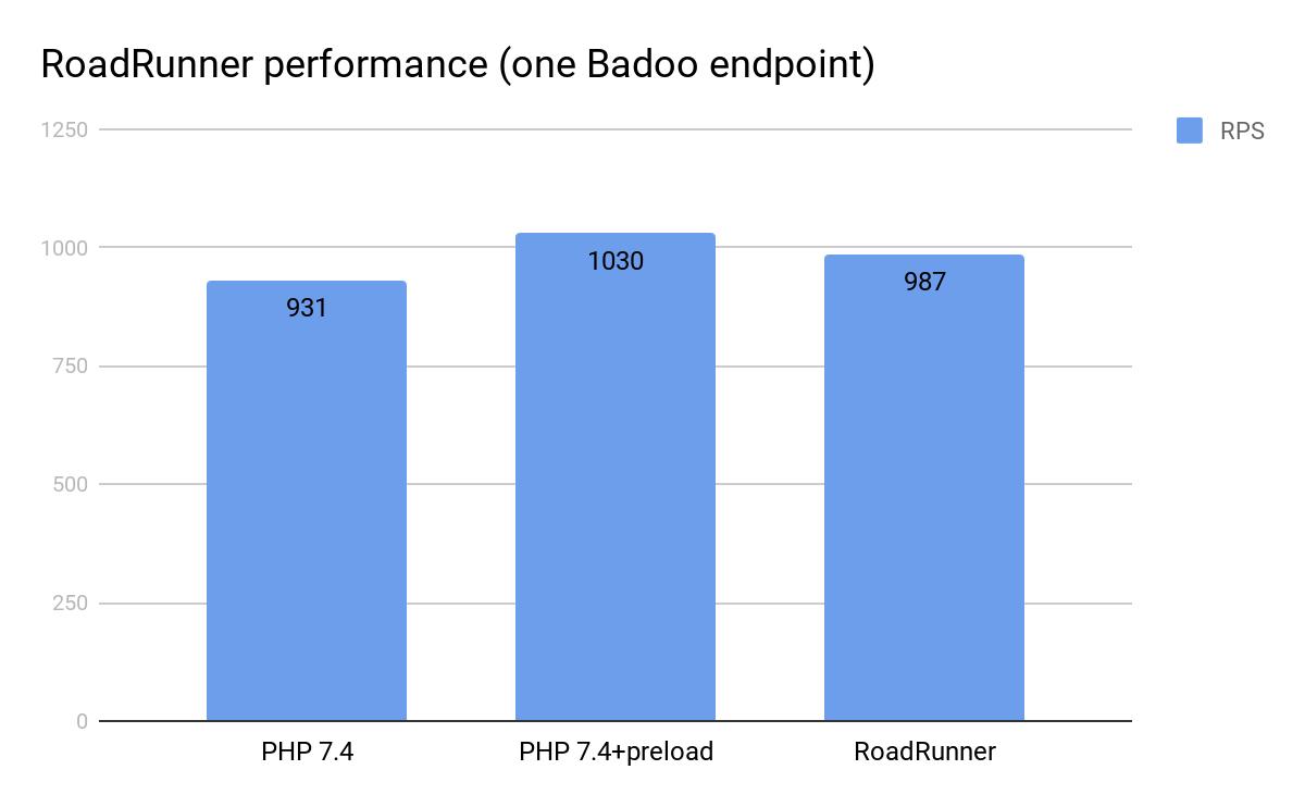 Пробуем preload (PHP 7.4) и RoadRunner - 7