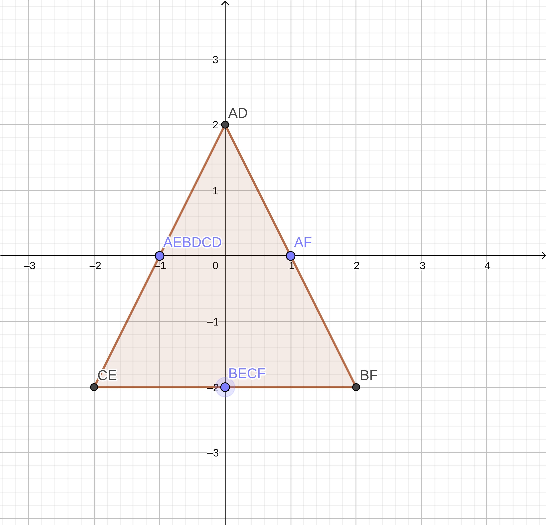 Chart of Minkowski Sum of Shape A and B