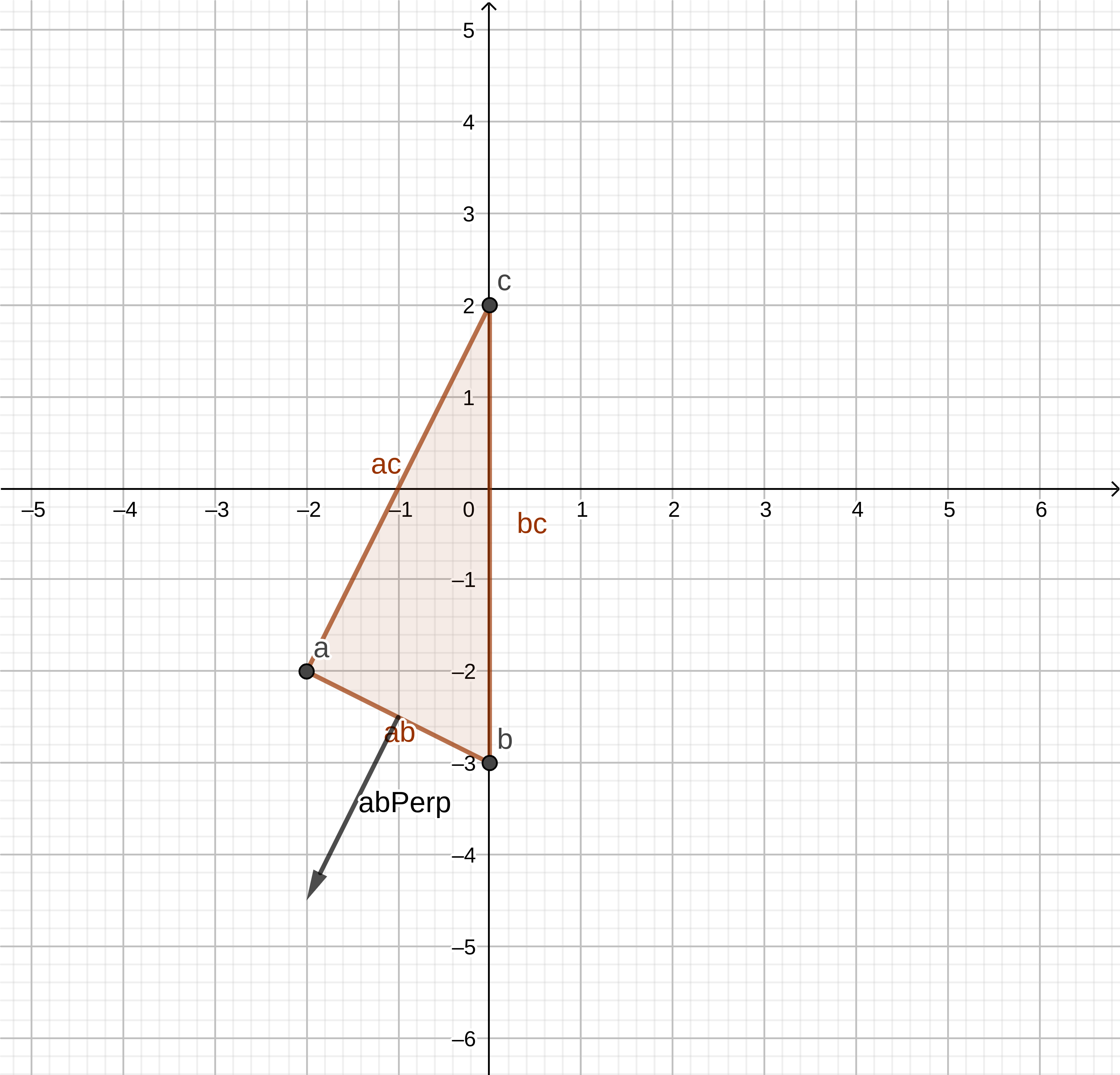 Chart of line ab and its perpendicular