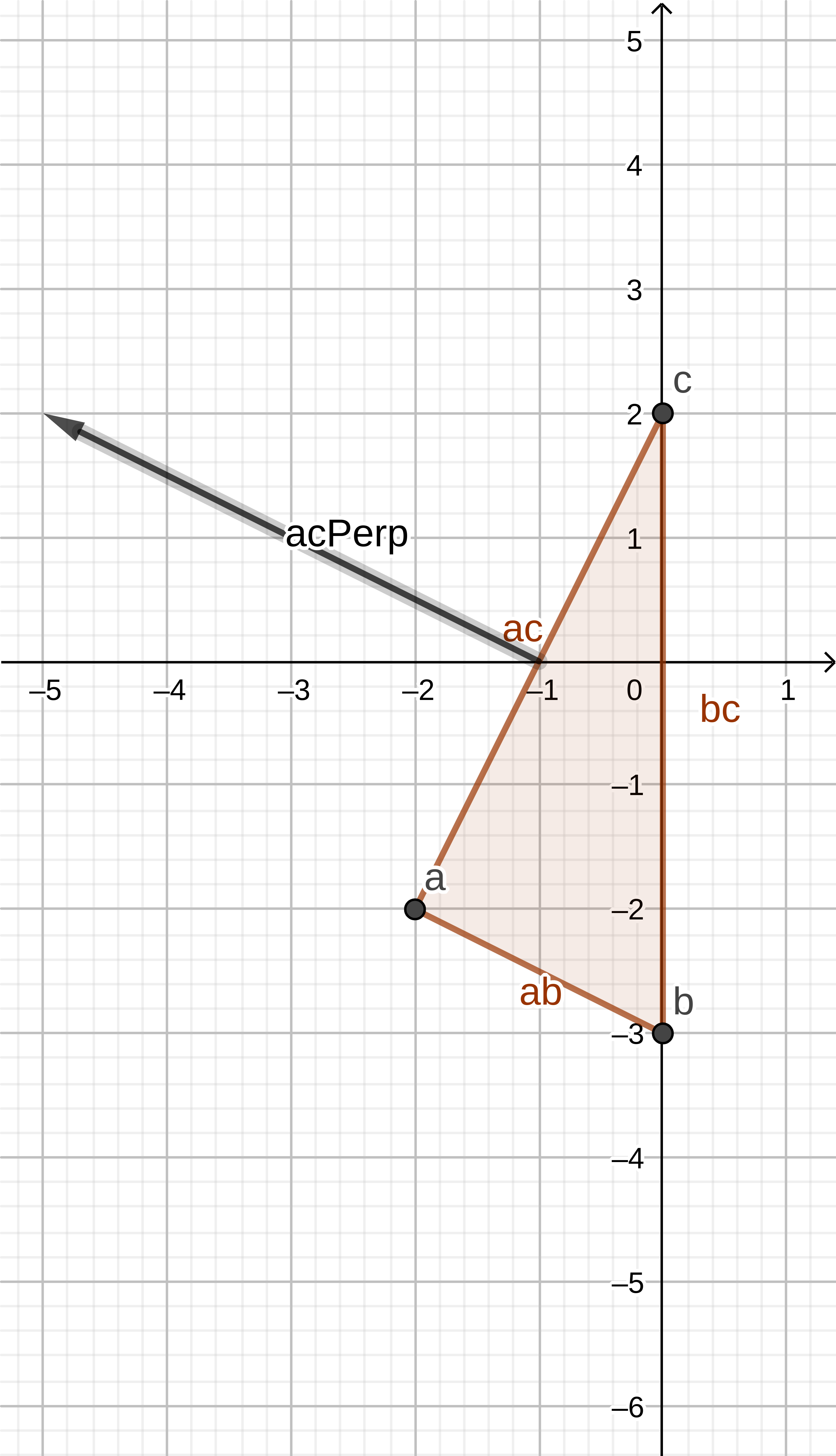Chart of line ac and its perpendicular