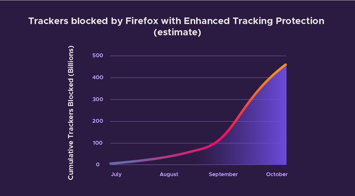 Mozilla представила новые функции защиты конфиденциальности пользователей для Firefox - 2