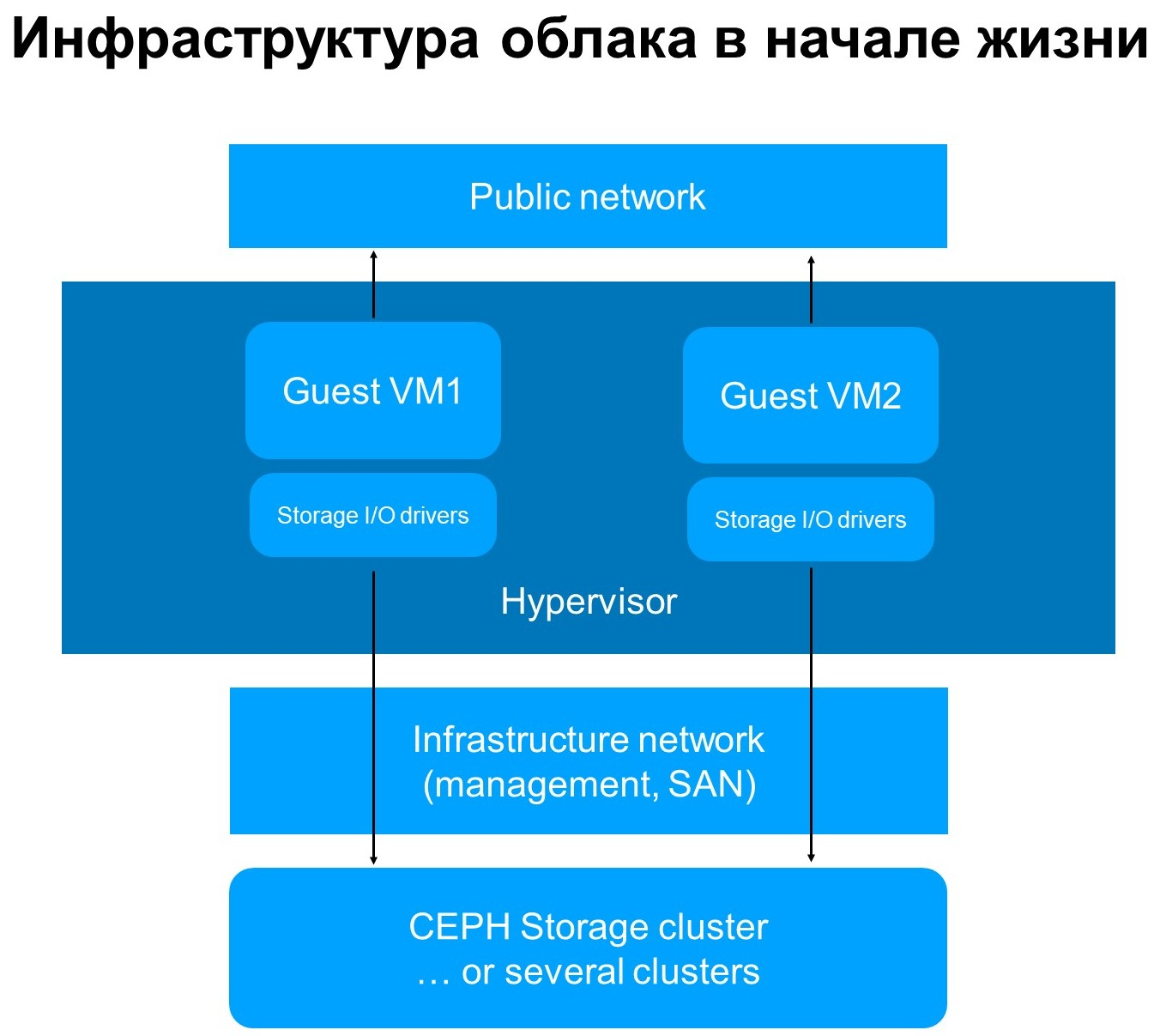 Больше чем Ceph: блочное хранилище облака MCS - 3