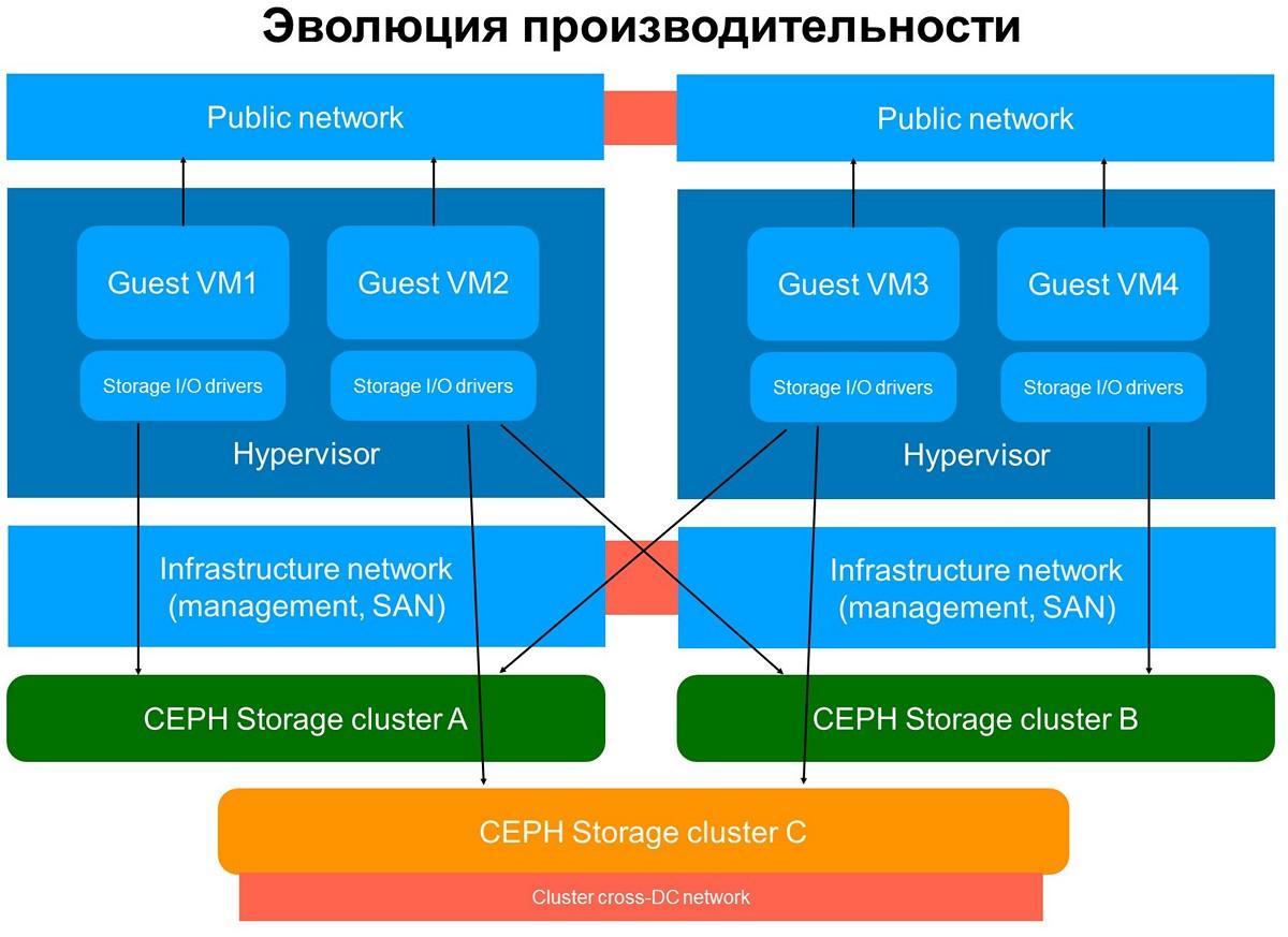 Больше чем Ceph: блочное хранилище облака MCS - 5