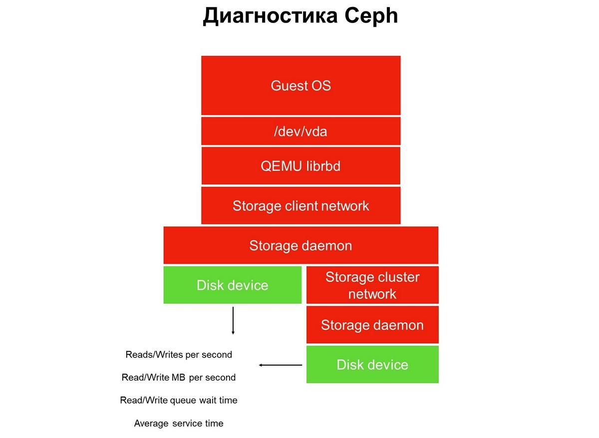 Больше чем Ceph: блочное хранилище облака MCS - 7