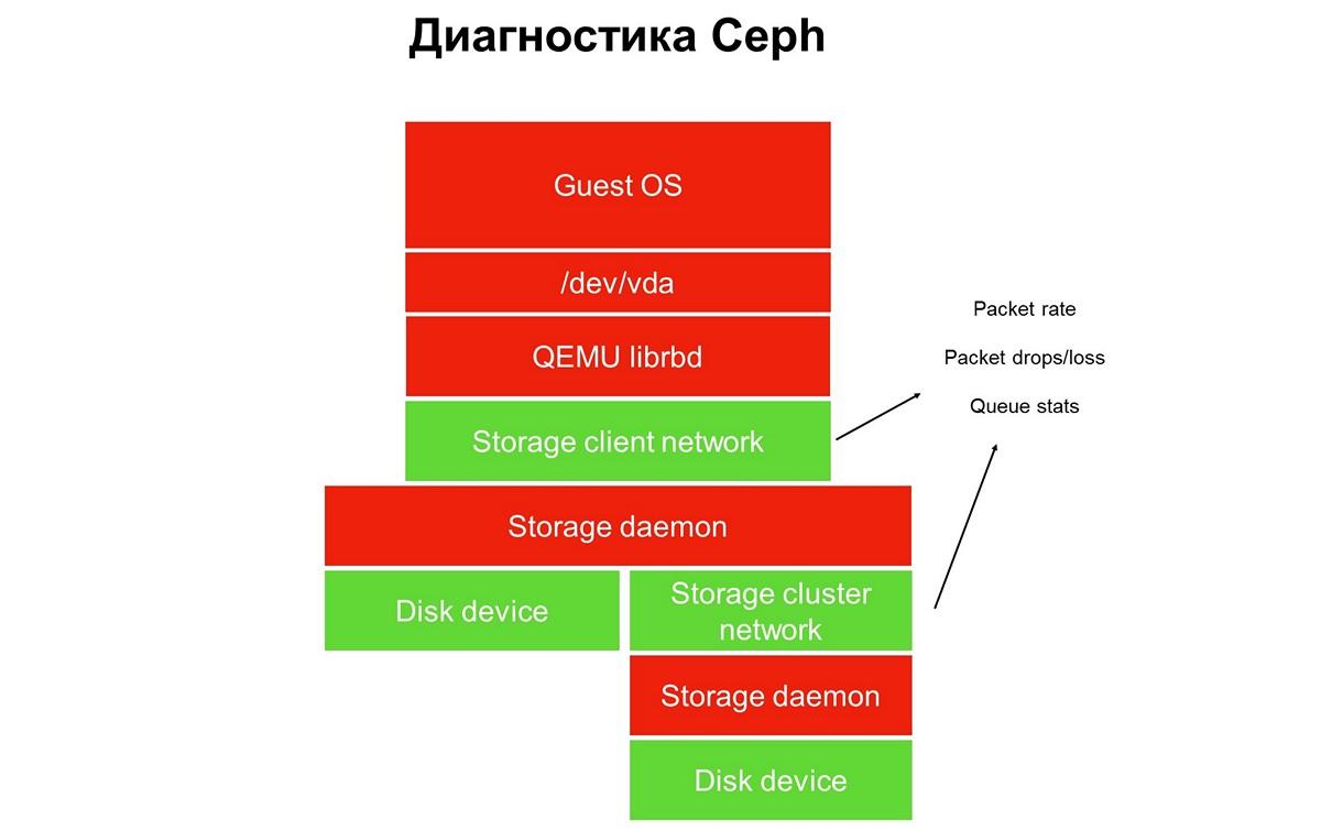 Больше чем Ceph: блочное хранилище облака MCS - 8