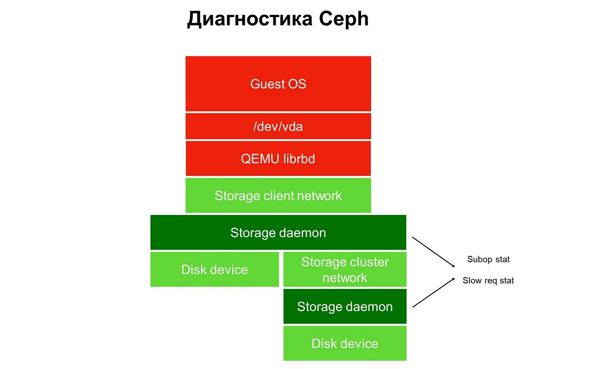 Больше чем Ceph: блочное хранилище облака MCS - 9