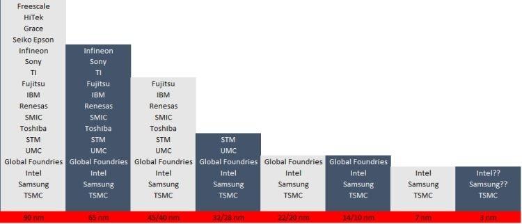 Чтобы выжить, Intel будет вынуждена избавиться от собственных предприятий
