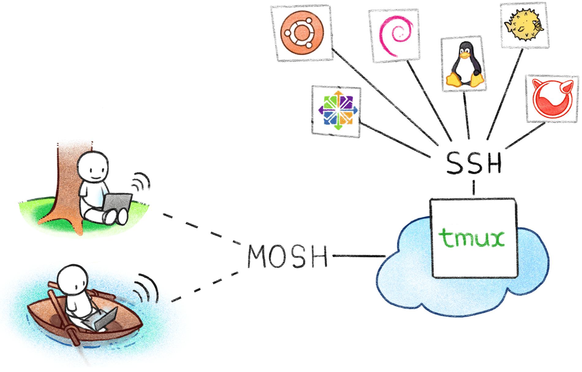 Терминальный сервер для админа; Ни единого SSH-разрыва - 1