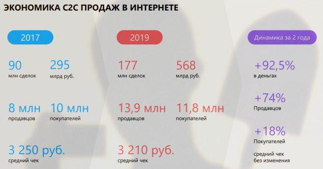 Торговля c2c в Рунете