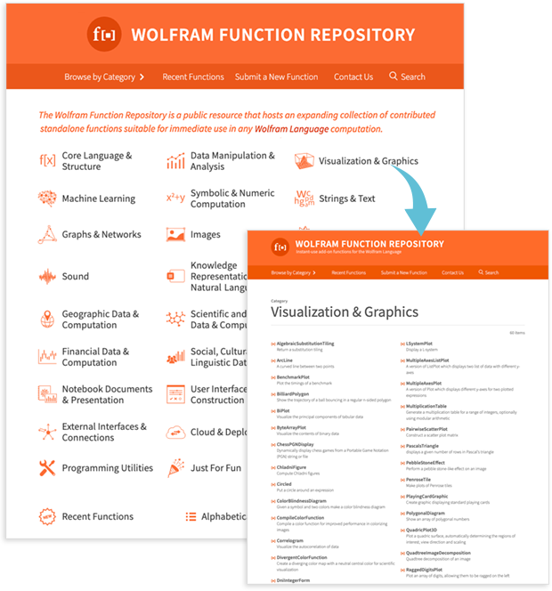 Wolfram Function Repository: открытый доступ к платформе для расширений языка Wolfram - 2