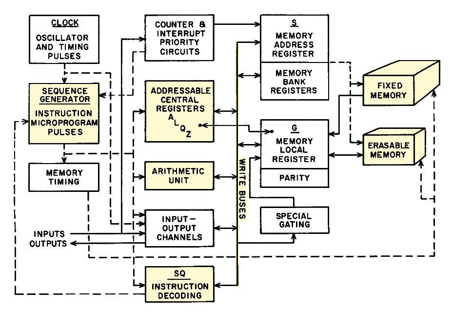 Компьютер на базе вентилей NOR: внутри бортового управляющего компьютера «Аполлона» - 2