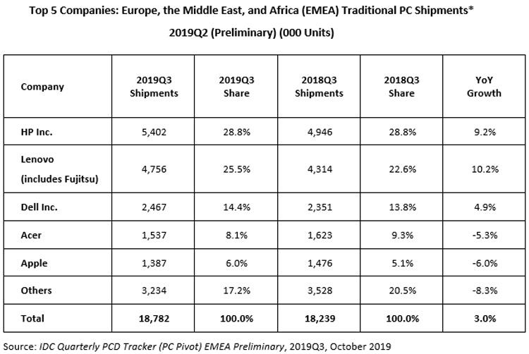 ПК-рынок региона EMEA растёт за счёт коммерческого сектора
