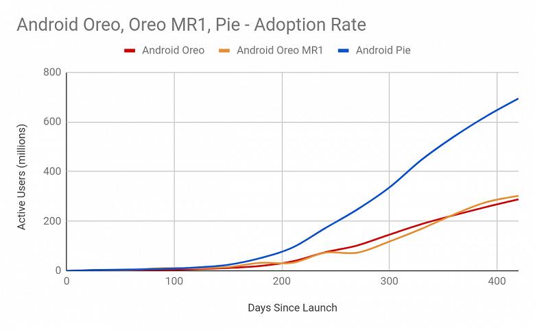 Почему Android 10 захватывает рынок быстрее предыдущих версий ОС