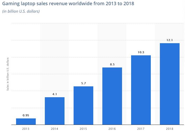 Потенциал рынка игровых ноутбуков изживает себя, производители переключаются на творцов