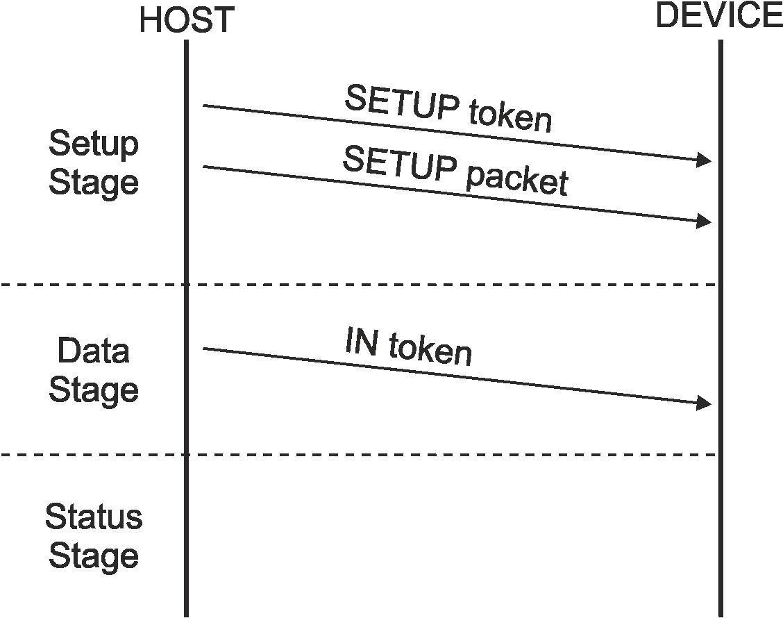 Технический анализ эксплойта checkm8 - 11