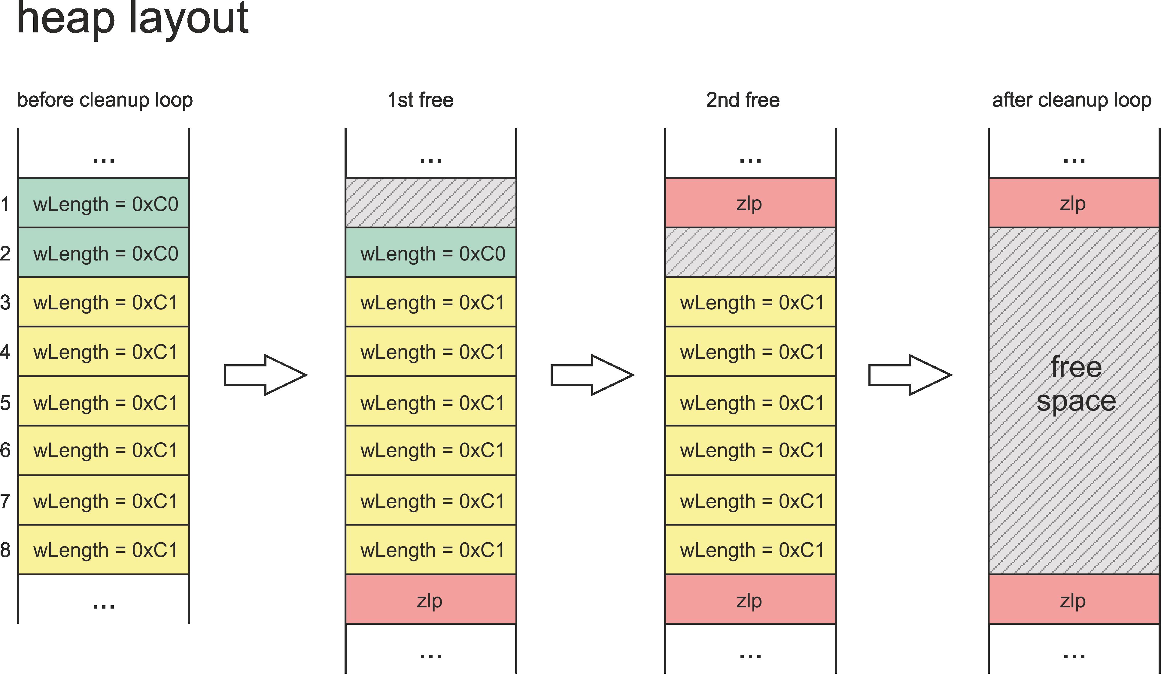 Технический анализ эксплойта checkm8 - 14