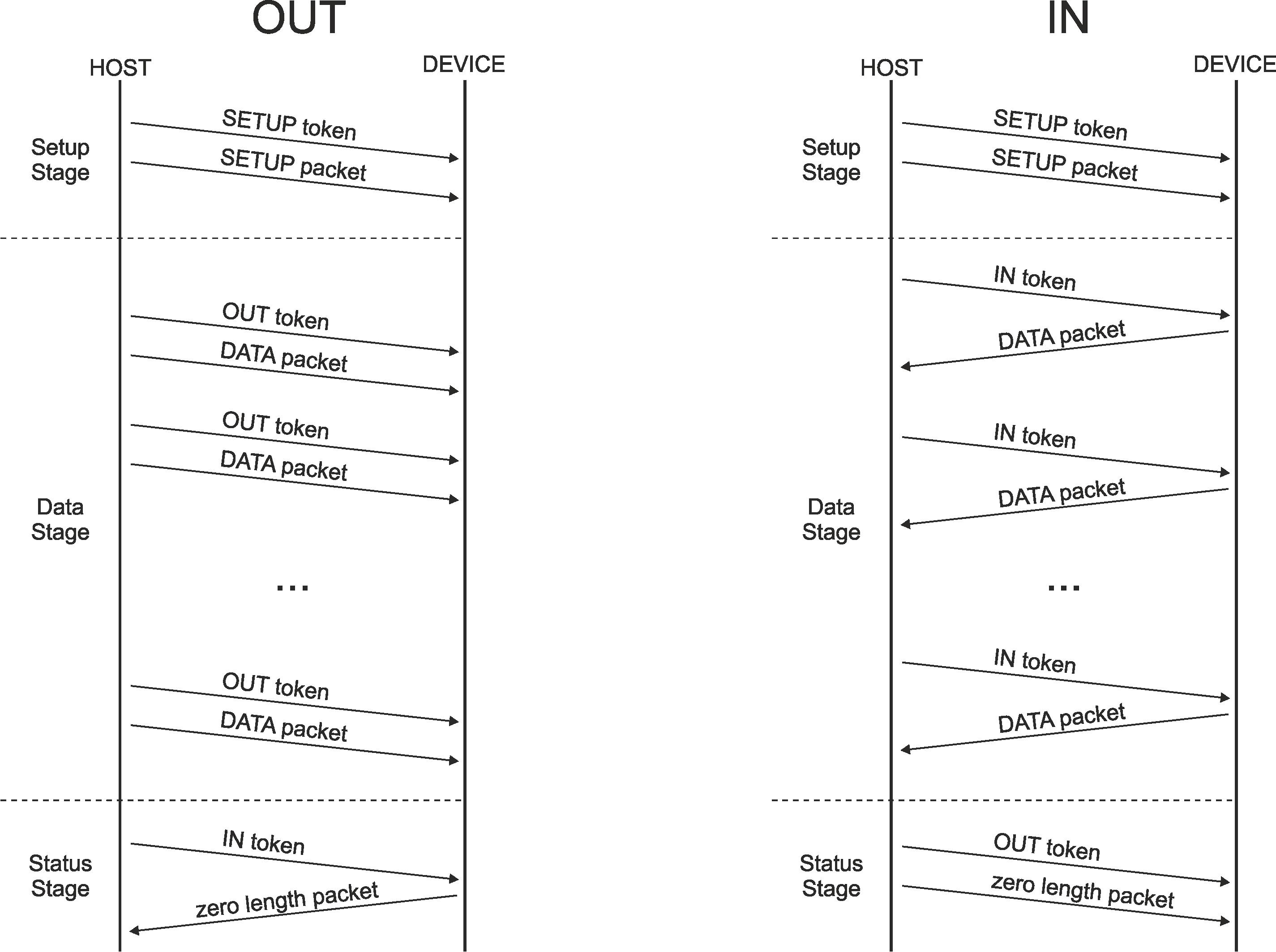 Технический анализ эксплойта checkm8 - 4