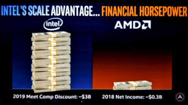 AMD вынудила Intel снизить цены на Core i9 и серверные процессоры - 5