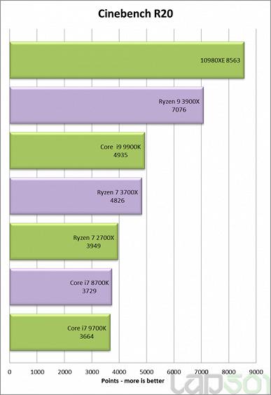 Первые тесты 18-ядерного процессора Core i9-10980XE
