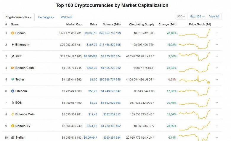Bitcoin взлетел