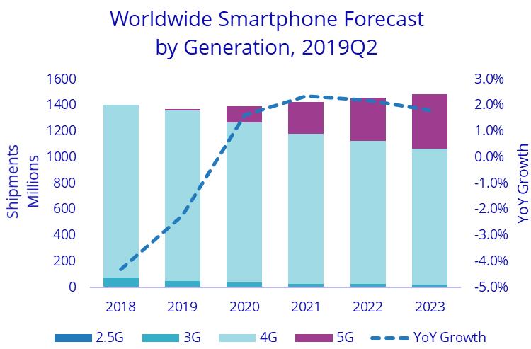 SK Hynix: экспансия смартфонов с поддержкой 5G поднимет спрос на память на 20 %