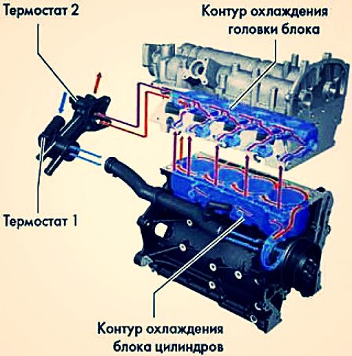 Принцип увеличения гибкости характеристик современных автомобильных ДВС - 3