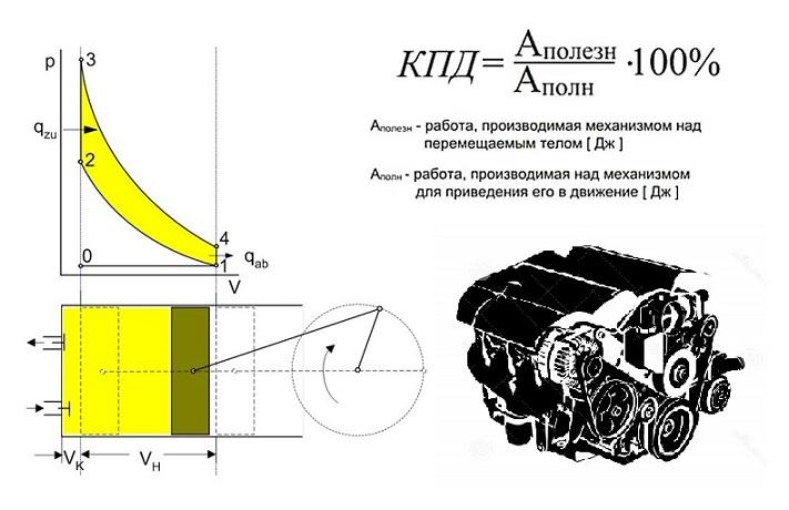 Принцип увеличения гибкости характеристик современных автомобильных ДВС - 1