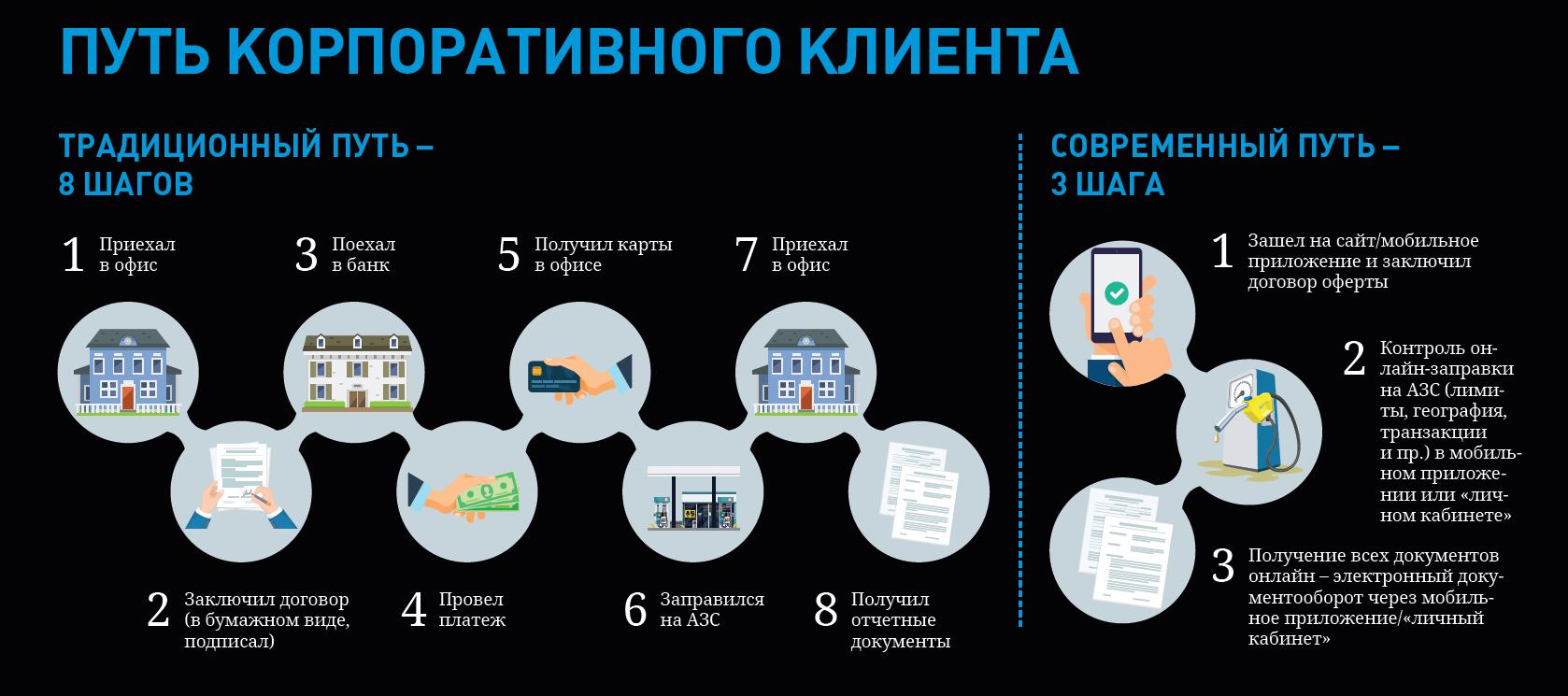 Как «Газпромнефть» создает цифровой путь корпоративного клиента - 2