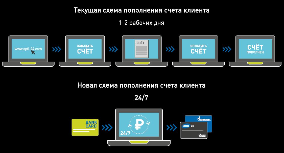 Как «Газпромнефть» создает цифровой путь корпоративного клиента - 3