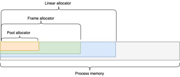 Менеджмент памяти или как реже стрелять себе в ногу - 11