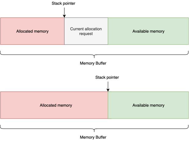 Менеджмент памяти или как реже стрелять себе в ногу - 7