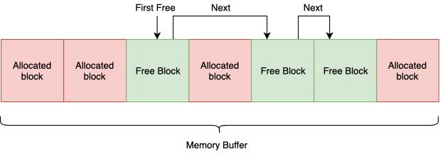 Менеджмент памяти или как реже стрелять себе в ногу - 8