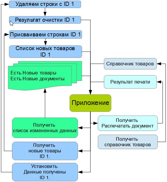 Приложение на ТСД и связь с 1С: Предприятие 8.3 через HTTP-Сервис - 1