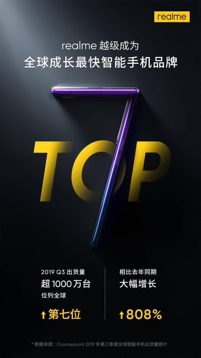 Убийца Xiaomi за год нарастил продажи на 800%, поднявшись на 7 место в общем зачете