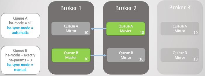 RabbitMQ против Kafka: отказоустойчивость и высокая доступность в кластерах - 10