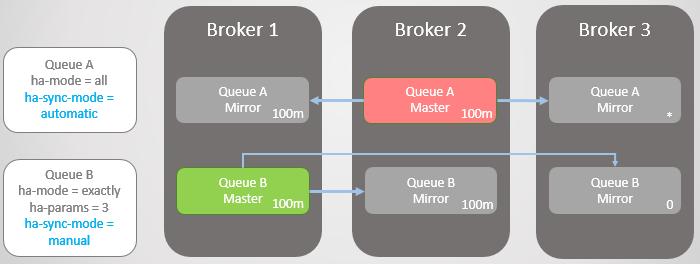 RabbitMQ против Kafka: отказоустойчивость и высокая доступность в кластерах - 17