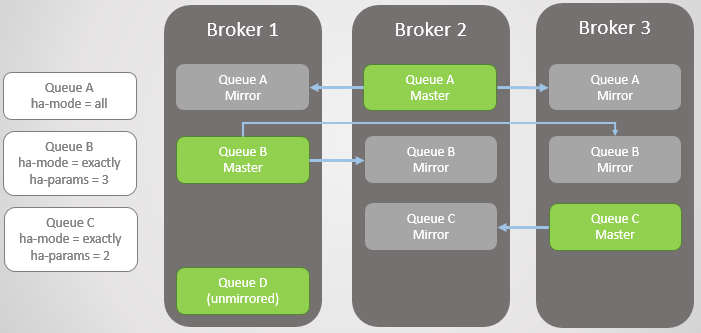 RabbitMQ против Kafka: отказоустойчивость и высокая доступность в кластерах - 4