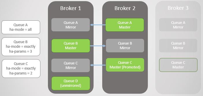 RabbitMQ против Kafka: отказоустойчивость и высокая доступность в кластерах - 5