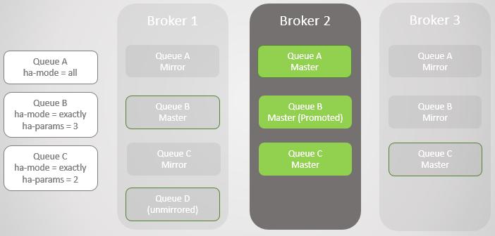 RabbitMQ против Kafka: отказоустойчивость и высокая доступность в кластерах - 6