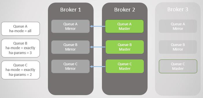 RabbitMQ против Kafka: отказоустойчивость и высокая доступность в кластерах - 7